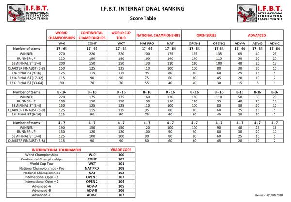 IFBT Score Table 2017